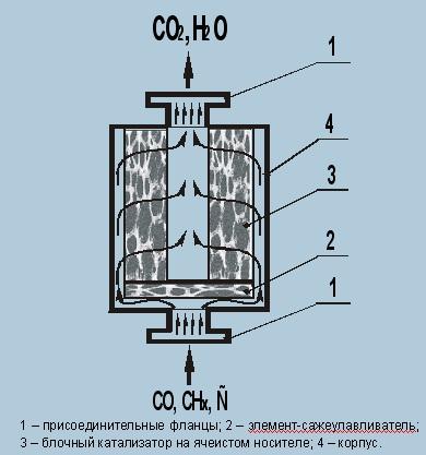 Нейтрализатор отработавших газов дизельных двигателей
