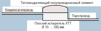 Схема контурные тепловые трубы